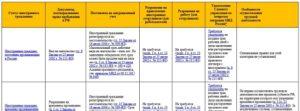 Как принять и уволить иностранца с патентом: обновили инструкцию на 2021–2021 годы