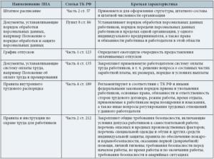 Локальные нормативные акты в 2021 году