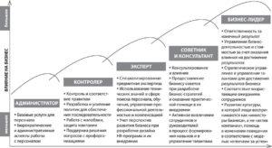 Тактика построения эффективной HR-службы