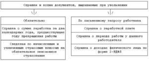 Справки при увольнении работника в 2021 году