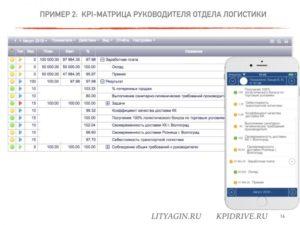 KPI для руководителя подразделения нового продукта