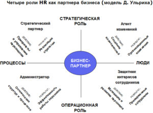 Кто отвечает за HR-процессы