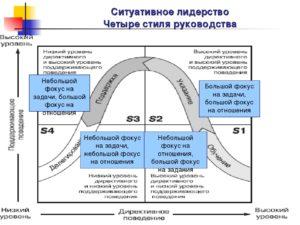 Стиль делегирования и ситуационный подход к стилям руководства