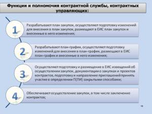Основные функции и полномочия контрактной службы (контрактного управляющего)