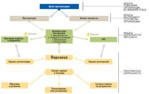 Показатели эффективности рекрутинга: правила успеха