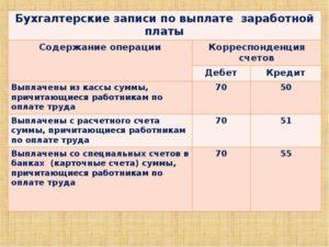 Расходы на сдельную систему оплаты труда в налоговом учете