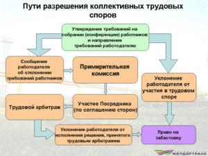 Коллективный трудовой спор: порядок разрешения