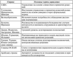 Особенности управления персоналом в разных странах по сравнению с Россией