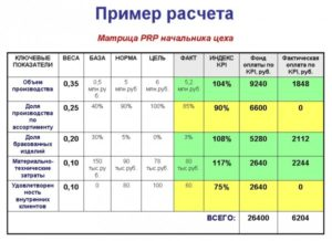 Система оплаты труда продавцов на основе KPI