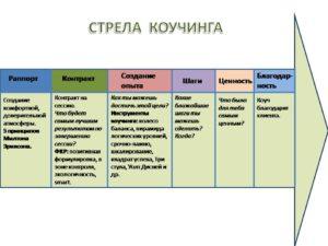 Структура процесса коучинга
