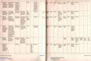 Инструкция по кадровому делопроизводству: предоставление отпуска