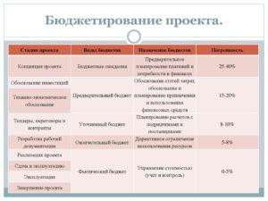 Бюджет HR-проектов: технология расчета иобоснования