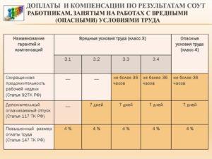 Гарантии и компенсации за работу во вредных и опасных условиях труда