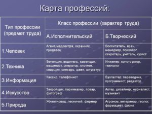 Карта профессии