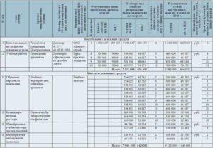 HR-бюджет: дебет и кредит