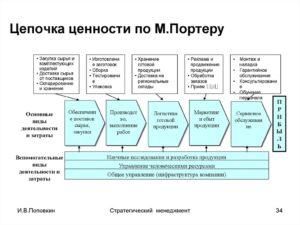 Разработка ценностей бизнес-организации