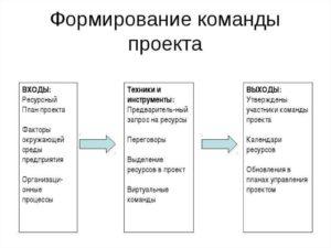 Создание команды проекта