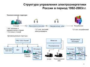 Электроэнергетика: управление талантами по-российски