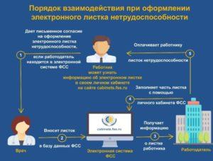Электронный больничный лист в 2021 году: действия работодателя
