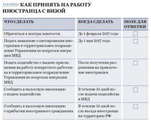 Прием на работу граждан Белоруссии: пошаговая инструкция