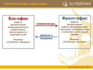Подготовка и развитие сотрудников бэк-и фронт-офисов