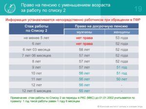 Трудовая пенсия по старости работникам электротехнического производства