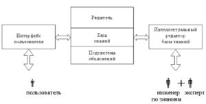 Интеллектуальный актив: правила создания базы знаний