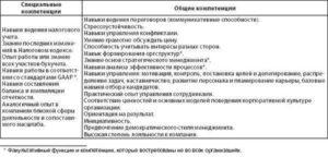 Оценка компетенций главного бухгалтера