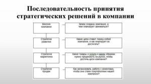 Выработка решений и стратегия развития