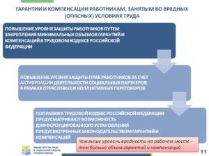 Система гарантий и компенсаций в сфере охраны труда