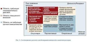 Планируем преемственность управленческих кадров