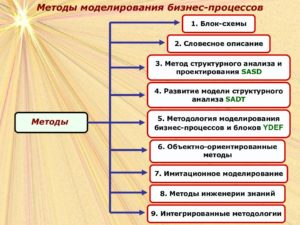 Описание бизнес процессов как метод управления в организации