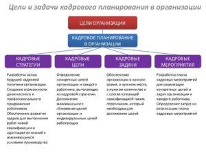 Планирование персонала: цели и задачи