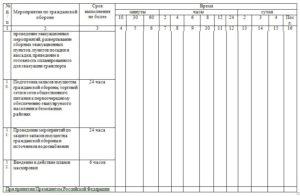 Утвержден новый проверочный лист по гражданской обороне
