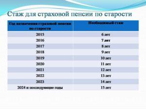 Трудовой стаж в России в 2021 году