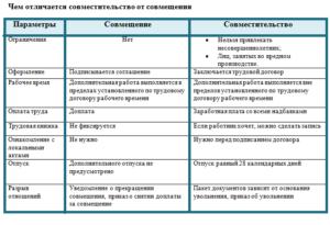 Минтруд разъяснил правила оформления внутреннего совместителя