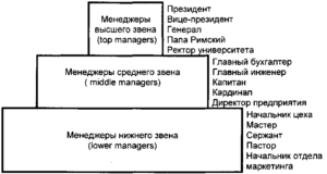 Менеджер среднего звена – исчезающий вид