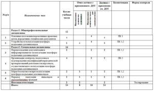 Профстандарт электромеханика по эксплуатации и обслуживанию подъемных платформ для инвалидов