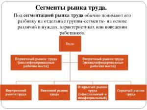 Исследование рынка труда: задачи и специфика