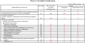 Форма 1-Т (условия труда): образец 2021