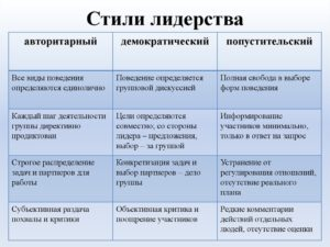 Кооперативный, авторитарный и попустительский стили руководства