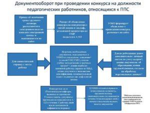 Замещение преподавательских должностей в вузе: практический аспект