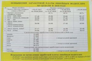 Оплата труда водителей автомобилей