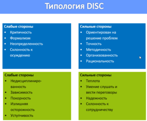 Типология DISC: строим коммуникации с коллегами