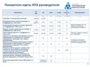 KPI: ключевые показатели эффективности в 2021 году