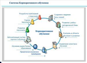 Построение системы корпоративного обучения