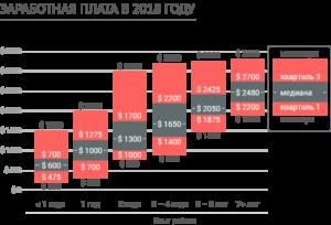 Почасовая оплата труда в 2021 году