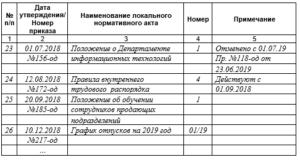 Шаблон Журнала регистрации локальных нормативных актов