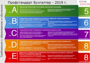 Профстандарт бухгалтера 2019, утвержденный Правительством РФ