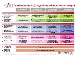 Разработка модели компетенций в организации